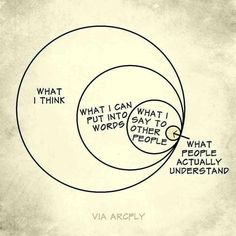 Diagram What I think  What I can put into words What I say to other people What people actually understand
