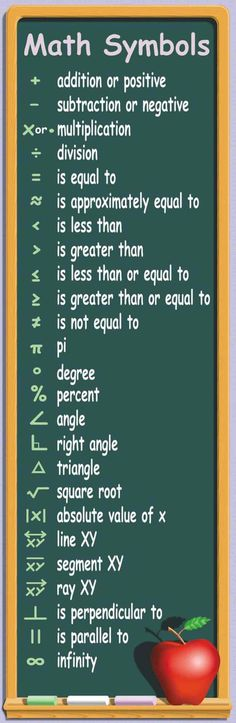 McDonald Publishing Math Symbols Colossal Poster math classroom poster and banners Math Teacher, Teaching Math, English Lessons, Learn English, E Learning, Algebra, Calculus, Math Resources, Math Activities