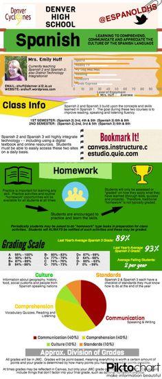 Infographic Syllabus -- high school Spanish