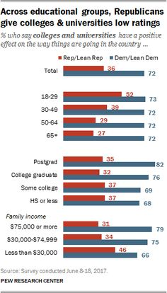 Sharp Partisan Divisions in Views of National Institutions | Pew Research Center