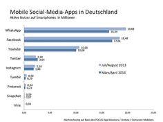 Social-Media-Apps in Deutschland: WhatsApp ueberholt erstmals Facebook, Twitter weit abgeschlagen #SocialMedia #mobile