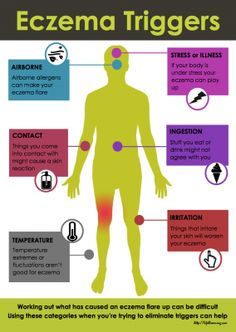 AN ECZEMA INFOGRAPHIC from http://Lifeblooming.com It groups the different causes of an eczema flare up into categories based on how the individual comes into contact with the trigger. Use the categories to help track down the culprit for the eczema flare.