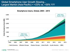 50_percent_smartphone_users_asia.jpg