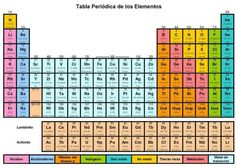 Quimica tabla peridica hd youtube quimica pinterest tabla peridica de los elementos urtaz Image collections
