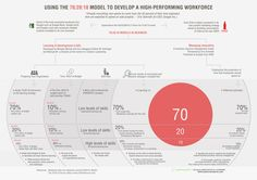 Using The 70:20:10 Model To Develop A High-Performing Workforce