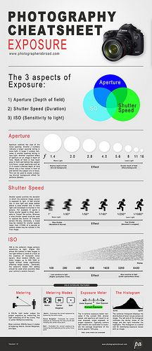 DSLR manual photography exposure cheatsheet by Photographer Abroad, via Flickr