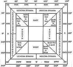 Vaasthu Mandala And Vaasthu Purusha Vastu Shastra