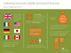 Government infographic - AS2013. Delivering economic stability and sound finances.