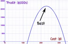 Real World Examples of Quadratic Equations - Profits, Frames and other