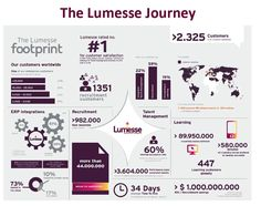 Lumesse is a journey - a journey to create a company that thinks and acts differently, that believe that the happiness and satisfaction of our customers and employees is what will ultimately make us most successful. Create A Company, Human Resources, Footprint, Acting, Infographic, Management, Happiness, Journey, Success