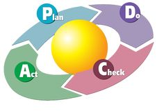 PDCA Cycle | Lean in King County