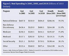What spending problem?    Chart should be pinned to the wall of every newsroom in the country