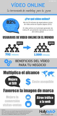 Vídeo online: la herramienta de marketing para la pyme #infografia #infographic #marketing