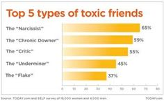 Great article on toxic friends. we all have/had a few in our lives.