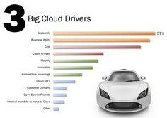Cloud drivers