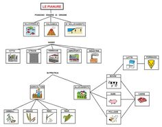 Geography, Diagram, Classroom, Science, Education, School, Aba, Adele, Speech Language Therapy