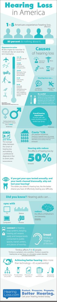 INFOGRAPHIC - Hearing Loss in America. One in five Americans experience hearing…