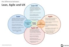 Human-centred Design: where Lean, Agile and UX collide