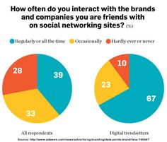 Social Media Implications for Gen X and Gen Y Marketing [Research]