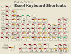 Dieses Poster zeigt die am häufigsten verwendeten Excel-Shortcuts in einem cleveren Periodensystem. | This poster lays out the most commonly used Excel Keyboard Shortcuts in a clever Periodic Table. | Bildquelle: http://datapigtechnologies.com/blog/index.php/christmas-gifts-for-excel-nerds/ | #Excel #Office #Microsoft_®