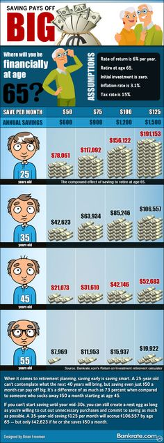 Infographic: Compound interest pays off!!!