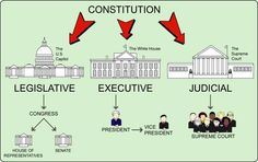 Explore this interactive image: 3 Branches of Government by Emily