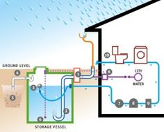 Residential rainwater cistern diagram...shows how it can run certain features of a home
