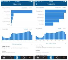 Instagram's new analytics give detailed insights