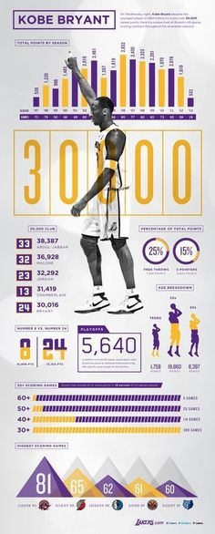 Kobe Bryant 30,000 Points Infographic | THE OFFICIAL SITE OF THE LOS ANGELES LAKERS #design #infographic #basketballinfographic #basketballfacts