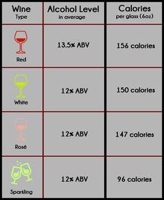 10 Best Residual Sugar And Calories In Wine Varieties