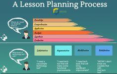 Lesson Planning Process