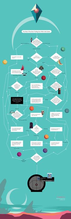 No Man's Flowchart: Finding Your Path To The Center | Lucidchart