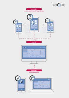 Diseño de infografía para mostrar el funcionamiento de CerQana para Grupos. #diseño #infografía #design #graphic