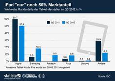 Infografik: iPad nur noch 50% Marktanteil | Statista