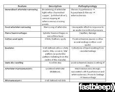 70eaac328b Retinopathy - Fastbleep Salud Visual, Estudiantes De Medicina, Cirugía,  Cuidado De La Salud