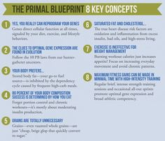 9 best primal blueprint images on pinterest healthy food healthy what is the primal blueprint malvernweather Images