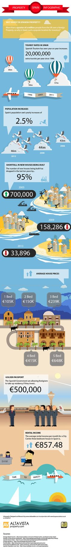 Spanish Property Infographic