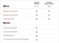 YouTube Premium et YouTube Music Premium