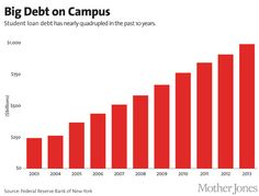 The Student Loan Debt Crisis in 9 Charts - Mother Jones - Car American Greed, Mother Jones, Student Loan Debt, College Years, New Students, Writing Help, How To Introduce Yourself, How Are You Feeling, Advice