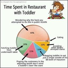 Oh yes the joys of eating out with toddlers