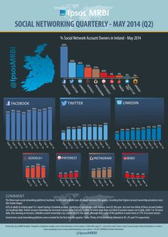Latest Social Media usage statistics May 2014 Social Media Usage Statistics, Social Media Trends, Social Media Site, Social Networks, May, Internet Marketing, Digital Marketing, Ireland, Blog