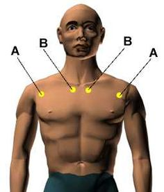 Points (A)  Location: On the outer part of the chest, three finger widths below the collarbone.  Benefits: Relieves asthma, breathing difficulties, chest tension and congestion, coughing, and tension due to emotional distress.
