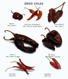 Types Mexican Chili Peppers | ... AVAILABLE IN ASIAN MARKETS), CAYENNE PEPPER OR HOT RED PEPPER FLAKES