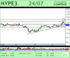HYPERMARCAS - HYPE3 - 24/07/2012 #HYPE3 #analises #bovespa