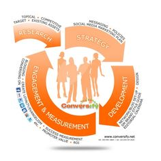 the social media process / der social media prozess Internet Marketing, Online Marketing, Social Media Marketing, Explanation Text, Web Business, Social Media Engagement, Brand Style Guide, Online Income, Design Development