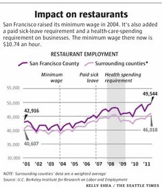 Ten years ago, San Francisco raised its minimum wage from $6.75 to $8.50 an hour, a 26 percent increase. Since then, it has gone up at regular intervals to its current $10.74 an hour, the highest big-city starting wage in...