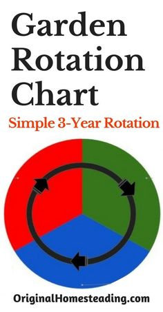 GARDEN ROTATION CHART....a Simple 3-Year Rotation Plan for your Family Garden!!! Learn this simple method of rotating your vegetables each year to help enrich and build your Garden Soil. This is so easy and straightforward. Try it Today!!!