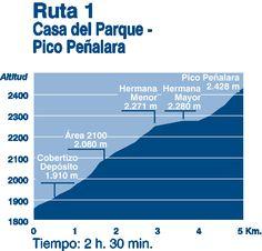 Casa del Parque - Pico Peñalara