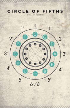 circle of fifths design - Google Search