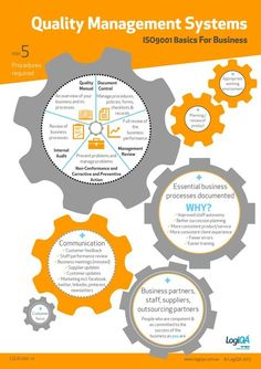 ISO9001 Quality Management Systems Infographic. A pictorial overview of the…